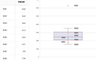 toB产品数据分析需要规避过度追求数据分析