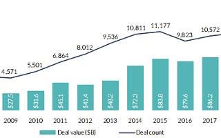 美国2020年Q1风投强劲,2298笔投资总额342亿美元|全球快讯