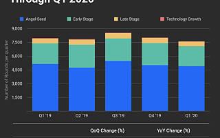 2020年Q1全球风投报告:总额环比降17%,IPO数量下滑超50%|全球快讯