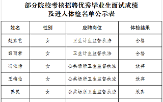 成都天府新区疾病预防控制中心2019年部分院校考核招聘优秀毕业生体检结果公示