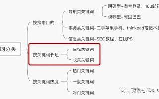 网站SEO优化中,关键词内链与外链如何规划?