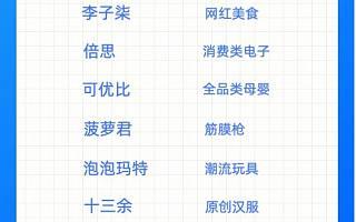 天猫海外发布国货出海十大新品牌,李子柒一碗螺蛳粉卖到超100国