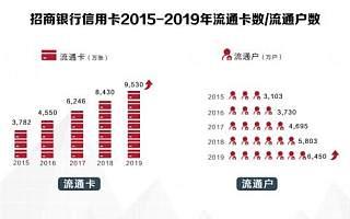 招行信用卡2019年成绩单揭晓,交易额创纪录破4万亿