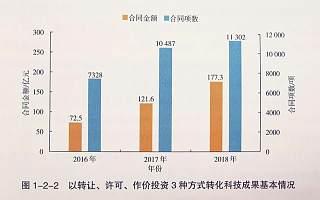 《中国科技成果转化2019年度报告》发布:科技成果越来越值钱了