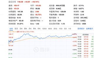 百度Q1核心净利润45亿 盘后股价涨超10%