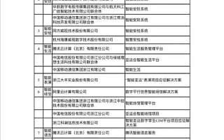 """唯一区块链项目,云象入选2022年杭州亚运会""""智能亚运""""重点项目解决方案"""