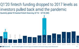2020年Q1全球金融科技投资环比下滑37% 全球快讯