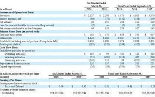 华纳音乐IPO:腾讯正在谈判投资2亿美元