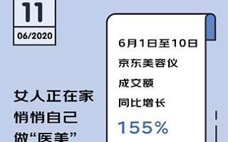 京东618数据背后的新现象:95后正在防秃 女人正在家悄悄变美