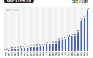 58同镇联合清华发布《县域创业报告》:家庭式创业为主,80%以上企业净利润10万以下