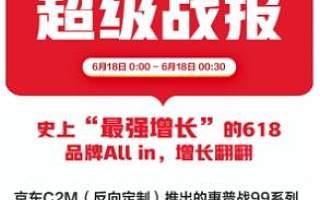 京东618带动百大品牌再创销量新高,OPPO品牌耳机成交额同比增长20倍