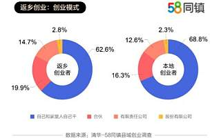 58同镇联合清华发布《县域创业报告》:返乡创业者占比过半,批发零售为大学生创业首选