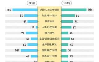 58同城《2020年高校毕业生就业报告》:近90%毕业生职业与专业对口,新兴行业成求职方向