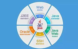 武汉Java开发学习中难点知识点解析!