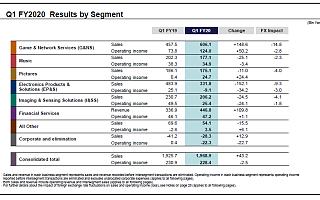 索尼公布2020财年第一季度财报,销售收入及营业利润双增