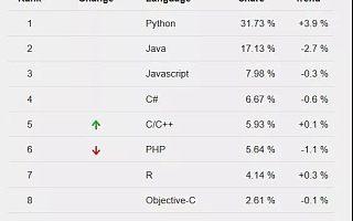 Python持续火热,面试时这些重点不容错过