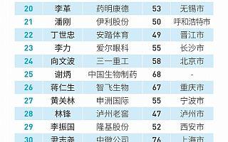 福布斯2020中国最佳CEO:张勇居首,马化腾第二
