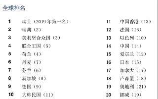 2020年全球创新指数发布,中国稳居第14