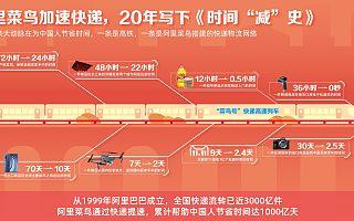 """中国快递进入""""48小时送达""""时代,阿里菜鸟二十年为社会节省1000亿天"""
