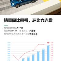 8月销量同比增长143%!威马EX5-Z展现超强实力
