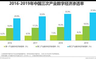 微动天下入选艾瑞2020年中国数字新商业发展洞察报告