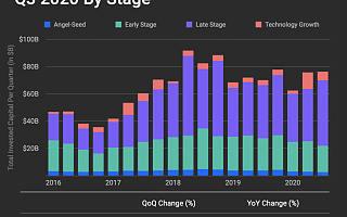 Q3全球风投报告:总额同比涨9%,IPO市场强劲|全球快讯