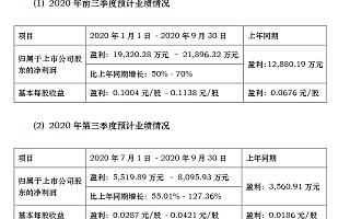达实智能前三季度净利润为1.93亿-2.19亿 同比增长50%-70%