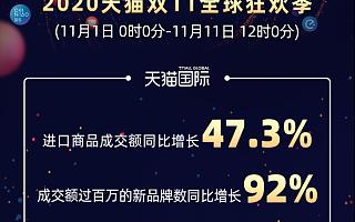 中国内需激活全球活力,天猫双11进口消费同比增长47.3%