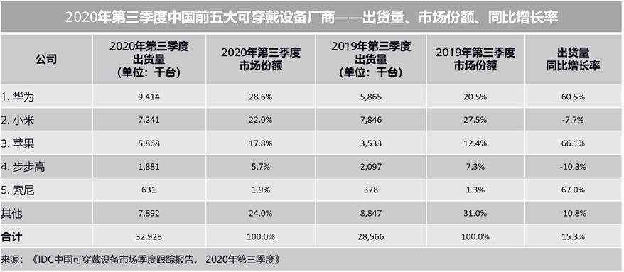 IDC:2020年第三季度 中国可穿戴设备市场出货量为3293万台 同比增长15.3%