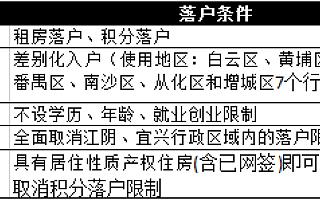 十天内五大城市推新政抢人:苏州租房即可落户