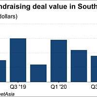 2020年东南亚风投达86亿美元,三成流向两家公司|全球快讯