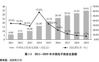 电商从业者达5125万!《中国电子商务报告2019》来了