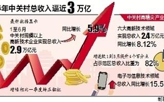中关村创新活力支撑北京经济回稳