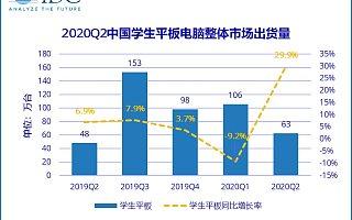 IDC:2020 Q2 中国学生平板电脑市场出货量约 63 万台,同比增长 29.9%