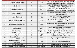 2020年胡润印度独角兽顶级投资者排行榜:红杉第一,阿里巴巴第八|全球快讯