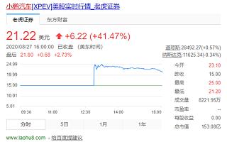 更懂中国的小鹏汽车美股上市,股价暴涨41.47%