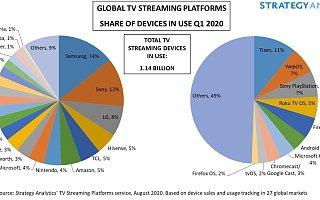 """2%市占率是Apple TV的现实,但苹果依然想要实现""""迪斯尼""""的理想"""