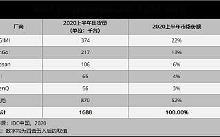 IDC:2020年上半年极米科技再创新高 实现中国投影市场出货量、销售额双第一