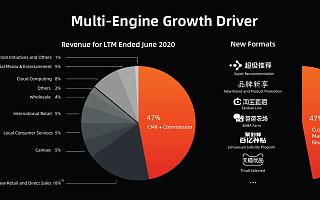 持续创新、投资未来成效凸显,多引擎驱动阿里巴巴总收入强劲增长
