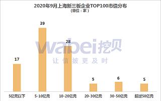 2020年9月上海新三板企业市值TOP100 上榜门槛4.27亿元