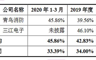 中消云创业板获受理:毛利率连续三年低于同行业上市公司均值
