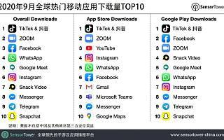抖音及 TikTok 继续领跑 9 月全球热门移动应用下载榜