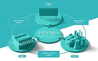 智能 3C 数码生态链整合服务商摩乐吉获数千万 A 轮融资