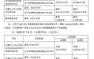 神火股份前三季度净利润4.89亿同比减少81% 转让左权高家庄煤矿探矿权