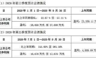 赞宇科技前三季度净利润为3.6亿元-3.7亿元 同比增长53%至57%