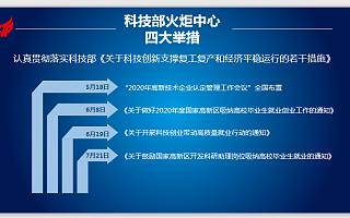 科技部火炬中心主任贾敬敦:多举措推动应届高校毕业生就业近百万人