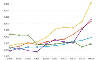 脉脉《毕业生成长指南2020》:互联网企业人才吸引力排行美团最受欢迎