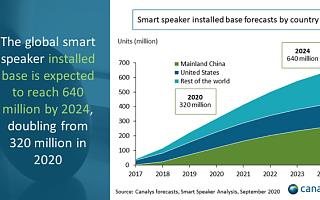 2021年全球智能音箱市场或将增长21%,出货量达1.63亿台