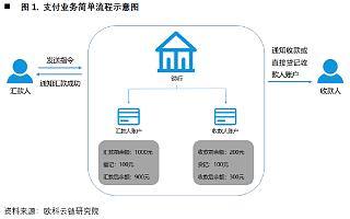 欧科云链研究院:央行数字货币如何冲击国际支付清算体系?----详解CNAPS、CIPS和SWIFT