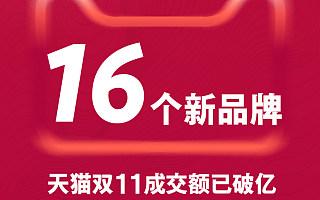 已有16个新品牌在天猫双11成交额破亿!数字还在增长
